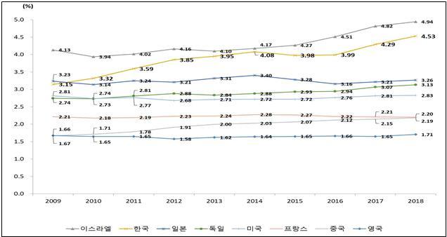 바뀐 통계기준에 따른 최근 10년간 OECD 주요국 GDP 대비 연구개발비 비중 순위. 과기정통부 제공.