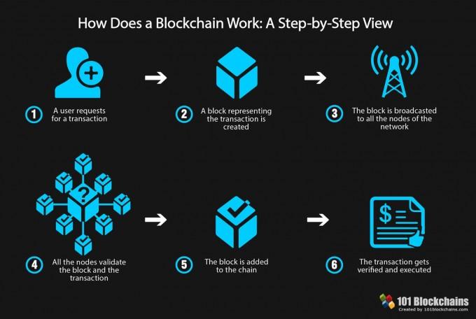 블록체인은 참여자간의 거래에 신뢰를 제공하는 탈중앙화된 기술이다. 101blockchains 제공