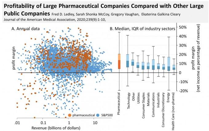 미국 벤틀리대 연구팀이 공개한 S&P500지수 내 제약사(오렌지색) 및 기타 기업(하늘색)의 매출총이익률 분포(왼쪽)와 통계(오른쪽)다. 전반적으로 제약사의 매출총이익률이 높은 것으로 나타났다. 다만 기술기업이나 연구개발(R&D) 지출이 강한 기업과는 큰 격차가 없는 것으로 나타났다. 벤틀리대 제공