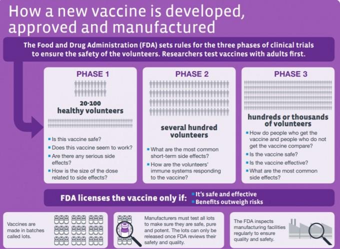백신의 임사시험 과정을 설명한 그림이다. 현재 코로나19 백신은 전임상 단계가 많고 2개가 임상 1상 진행 중 또는 진행 계획 상태다. 임상 1상은 수십 명의 소규모 건강한 자원자를 대상으로 농도별 약효와 안정성을 시험한다. 미국질병통제예방센터(CDC) 제공