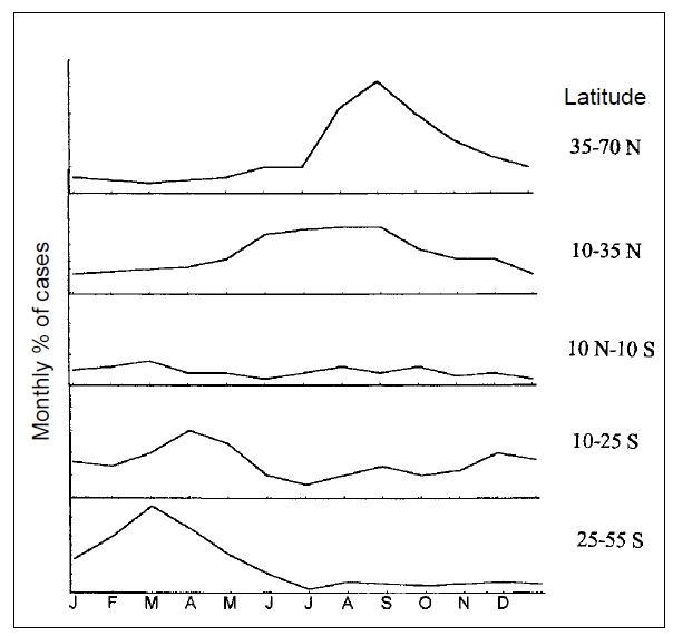 위도(latitude)에 따른 소아마비 환자 월별 발생 건수를 보면 고위도로 갈수록 뚜렷한 계절성이 드러난다. 그런데 저위도 지역보다 온도가 훨씬 낮은 시기에는 저위도 지역과 빈도가 비슷한 반면 온도가 비슷해지는 여름에 오히려 환자가 훨씬 더 많다. 온도의 변화만으로는 전염병의 계절성을 설명할 수 없는 한 예다.  '신종감염병' 제공