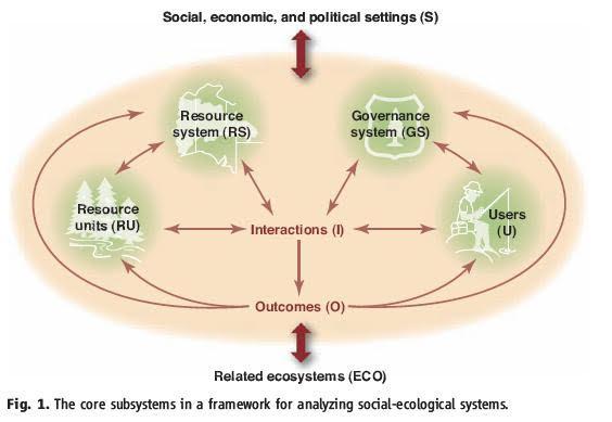 오스트롬이 주장한 사회-생태계 분석 프레임워크의 핵심 하부 시스템. 오커먼즈의 지속가능성을 위한 프레임워크.  사이언스 제공