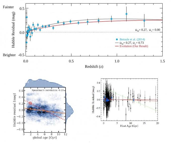 위는 지난 1월 발표된 이영욱 교수팀의 연구 결과를 정리한 그래프다. 세로축의 ′허블차이값′은검은 점선으로 표시된, 우주에 암흑에너지가 없을 경우의 초신성 밝기와 실제 관측갑 사이의 차이다. 초신성의 광도 차이에 의해 측정되는 허블차이값이 광도진화에 의한 광도 차와 일치한다. 기존 연구에서는 이 차이를 암흑에너지가 70% 정도 있기 때문으로 해석했지만, 이 교수팀은 광도진화로 설명 가능하다고 주장하고 있다. 아래는 이 주장을 반박하기 위해 애덤 리스 미국 존스홉킨스대 교수팀이 제시한 데이터다. 왼쪽은 슬론디지털전천탐사 자료를 이용했고 오른쪽은 초신성 데이터를 이용해 허블차이값을 구해 이 교수팀과 다르다고 주장했다. 하지만 이 교수는 두 데이터의 신호대 잡음비가 낮아 데이터 질이 낮고, 좌우 두 그래프의 x축(항성 나이) 데이터 분포가 일치하지 않는 등 한계가 있다고 재반박했다. 이영욱 교수, 애덤 리스 교수 논문초록 캡쳐
