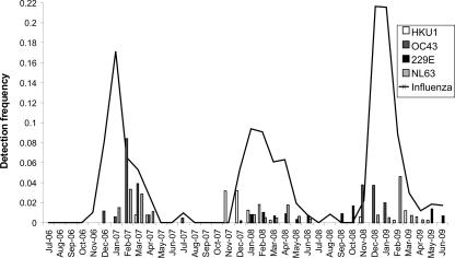 영국 에딘버러대의 연구자들은 2006년 7월부터 2009년 6월까지 3년 동안 1만1661명의 호흡기 시료를 채취해 감기를 일으키는 코로나바이러스 4종을 분석했다. 그 결과 3종의 검출빈도가 독감바이러스의 빈도(실선)와 같은 패턴을 보였다. '임상미생물학저널' 제공