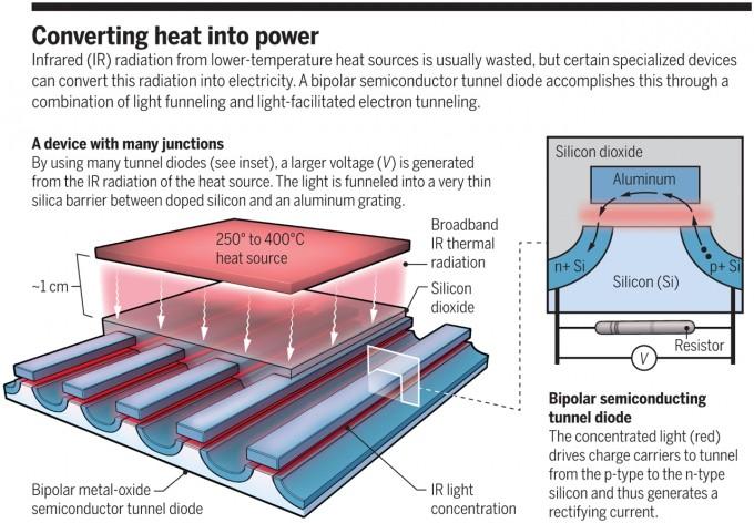 최근 미국의 과학자들은 250~400℃ 폐열에서 나오는 적외선으로 전기를 만드는 새로운 열광발전시스템을 개발하는 데 성공했다. 작동 원리를 보여주는 그림으로 열원(heat source)에서 나오는 적외선(IR)이 1㎝ 떨어진 절연체(silicon dioxide)에 도달한다. 오른쪽 클로즈업은 적외선 광자가 금속 게이트(aluminum)와 p형 반도체(p+ Si), n형 반도체 사이 틈에 모여 인접 p형 반도체의 전자를 들뜨게 해 금속 게이트로 이동시키고 다시 n형 반도체로 이동시켜 전압을 발생시키는 과정을 묘사하고 있다.  C. Bickel/'사이언스' 제공