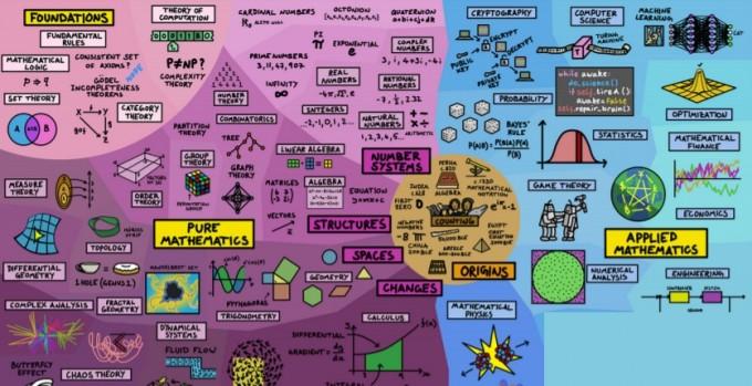 수학의 세계는 무궁무진하다. 미국 유투버 도미니크 윌리먼이 만든 수학 지도만 봐도 알 수 있다. 윌리먼은 수학의 역사와 세부 분야, 활용 영역을 종이 한 장에 담았다. 이승재 제공