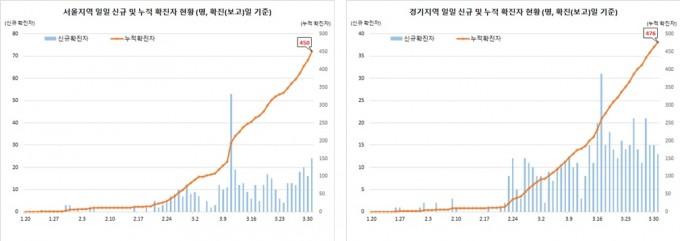31일 서울(왼쪽)과 경기 지역의 누적 환자 수 그래프다. 환자 증가 추세는 전혀 꺾이지 않고 있다. 중앙방역대책본부 제공
