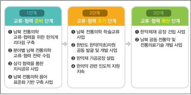 한의학연이 제시한 단계별 남북 전통의학 교류 협력 방안이다. 한국한의학연구원 제공