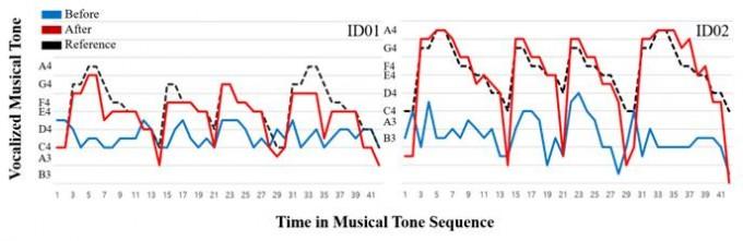 두 참가자의 음정 정확도를 확인한 그래프다. 훈련을 받기 전(파란색 실선) 단조로운 음역대에 머물렀던 참가자들은 훈련을 받은 후 실제 음정(검은색 점선)과 비슷한 정도의 음(빨간색 실선)을 내는 것으로 나타났다. ETRI 제공