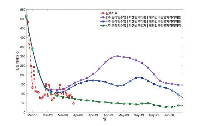 해외 입국자가 자가격리 조치를 잘 지키지 않는 경우 한국은 코로나19 감염병이 다시 확산하는 곡선을 그리게 된다. 코로나19의 확산세는 학교의 개학 효과와 맞물려 더 크게 발생하는 것으로 나타났다. 한국과학기술연구원 제공