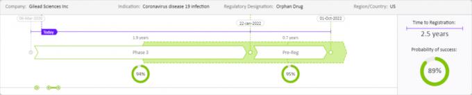 길리어드가 개발중인 코로나19 치료제 렘데시비르 개발 예측 분석 결과. 클래리베이트 제공.