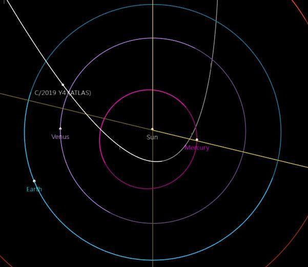 아틀라스 혜성의 공전궤도 및 현재 위치(4월 29일 기준), NASA JPL 제공