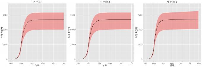 시나리오 별 누적 확진자 수 예측 결과를 그래프로 표현했다. 검은선이 중위값이고, 분홍색 구간은 최대 최소값이다. 신뢰구간은 90%다. 시나리오1은 휴교 유지, 2는 개학, 3은 개학과 함께 환자 검사 기간 지연이 동시에 일어날 때다. 국가수리과학연구소 제공