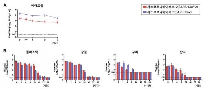 미국 국립보건원(NIH)과 프린스턴대 공동 연구진은 사스코로나바이러스-2의 생존기간을 분석한 결과, 물체에 따라 바이러스가 생존할 수 있는 기간이 달라짐을 확인했다. Viral Titer는 바이러스가 세포를 감염시킬 수 있는 최소한의 농도, LOD(검출한계)는 분석대상물질의 유무를 확인할 수 있는 최소 검출농도를 의미한다. 출처 Doremalen et al., 2020 / IBS 제공