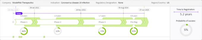 모더나가 개발중인 코로나19 백신 mRNA-1273 개발 예측 분석 결과. 클래리베이트 제공.