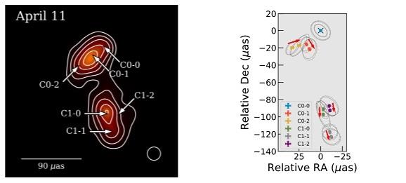 가장 자세히 관측한 4월 11일 영상의 제트 부분에서 6개 지점을 골라 상대적 속도를 측정한 그림이다. 보다 먼 아래 세 곳은 뻗어가는 방향이 일정한 반면, ′근원′에 가까운 위 세 곳(C0-0, 0-1, 0-2)의 움직임은 꼬여 있는 듯 복잡한 모양이다. 천문학 및 천체물리학 지 캡쳐