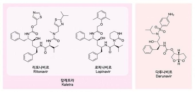 에이즈치료제인 칼레트라는 리토나비르와 로피나비르의 혼합물로 바이러스 단백질가위와 결합해 바이러스의 증식을 차단한다. 다루나비르 역시 단백질가위의 기능을 차단하는 에이즈 치료제다. 출처 위키피디아