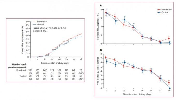 29일 의학학술지 ′랜싯′에 발표된 논문에서 렘데시비르를 처방한 중증 코로나19 환자들은 위약을 처방한 그룹에 비해 특별히 증상개선률이 높지 않았다(왼쪽, 빨간색이 렘데시비르). 상기도(오른쪽 위) 및 하기도(오른쪽 아래)에서의 바이러스 검출량을 확인한 결과 바이러스 감소 효과도 크지 않았다. 연구팀은 임상적으로 일부 좋은 결과도 있지만, 통계적으로 의미있는 차이는 발견하기 어려웠다고 결론 내렸다. 랜싯 논문 캡쳐