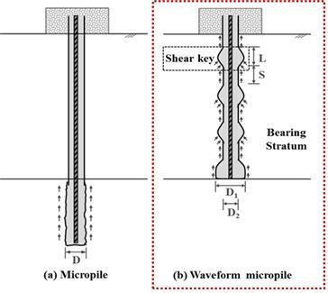 과학기술연합대학원대(UST) 졸업생인 장영은 한국원자력연구원 선임연구원은 새로운 마이크로파일 시공법(오른쪽)을 개발했다고 29일 밝혔다. UST 제공
