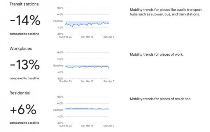 구글 COVID-19 커뮤니티 모빌리티 리포트가 분석한 국내 이동량 현황. 구글 제공.