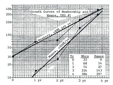 IEG의 급격한 성장을 보여주는 그래프. 출처 Cold Spring Harbor Laboratory Archive