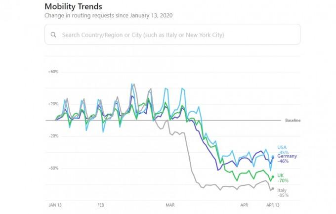 애플 모빌리티 트렌드 리포트가 분석한 세계 주요국 이동량 변화. 애플 제공.