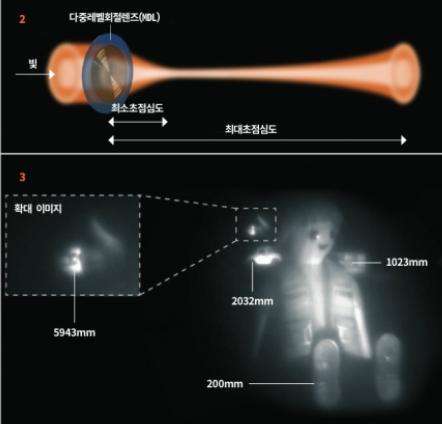 (위) MDL은 일반 렌즈에 비해 초점심도가 매우 크기 때문에 초점을 맞춰 찍을 수 있는 거리가 다양한다. (아래) 숫자는 렌즈에서 피사체까지의 거리다. MDL은 20cm부터 최대 5.943m 떨어진 지점의 피사체 초점을 동시에 맞추는데 성공했다.