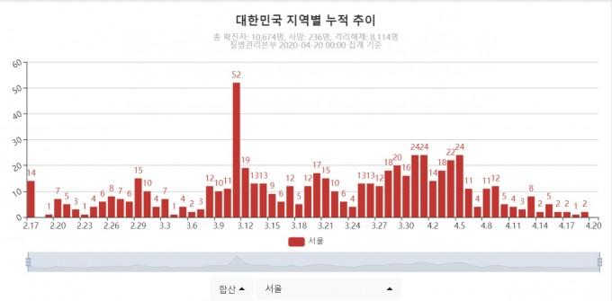 20일 서울 신규 코로나19 환자 수가 0명을 기록했다. 2월 18일 0명을 기록한 뒤 처음이다. 코로나19 실시간 상황판 캡쳐