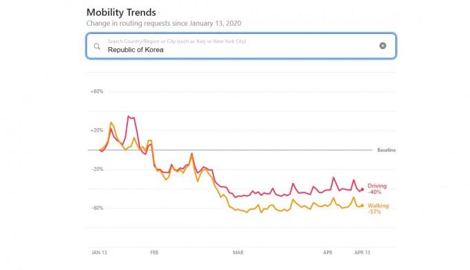 애플 모빌리티 트렌드 리포트에서 나타난 국내 이동량 추이. 애플 제공.