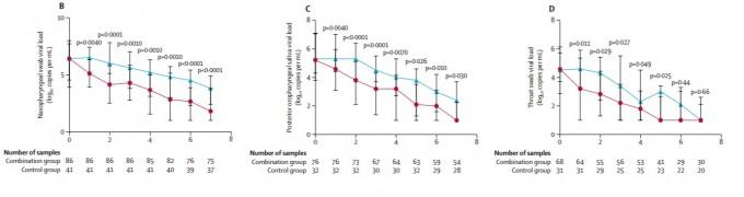 8일 ′랜싯′에 발표된 칼레트라 및 인터페론-1b, 리바비린 동시 투약 임상시험 결과로 체내 바이러스 농도를 나타냈다. 파란색이 대조군(칼레트라 단독 투약)이고 빨간색이 세 약 병행 투약이다. 왼쪽부터 확진 검사 대상인 비인두 채취 검사(b), 구강 타액(c), 구강 채취 검사(d) 결과다. 모든 경우 병행치료의 효과가 더 좋았다. 랜싯 제공