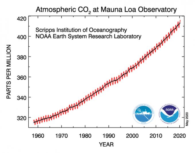 미국 하와이 마우나로아 관측소에서 측정한 전 세계 이산화탄소 평균 농도의 추이다. 이달 3일 이산화탄소 농도는 418.12ppm을 기록하며 최고치를 경신했다. 이산화탄소 농도는 계절에 따른 등락을 반복할 뿐 계속해 상승하고 있다. 미국 해양대기청(NOAA)제공