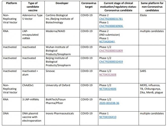 5일 wHO에 따르면, 지금까지 임상시험에 들어간 코로나19 백신 후보물질은 총 8개다. WHO 보고서 캡쳐