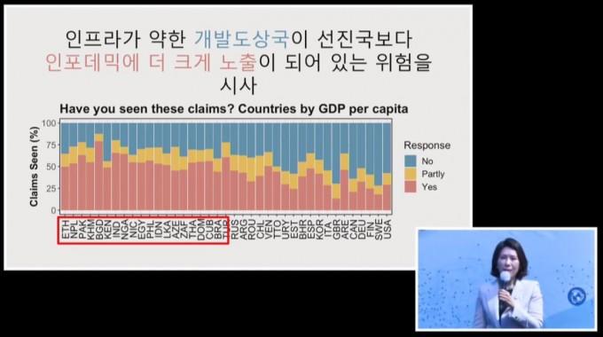 차 교수는 국내총생산(GDP)이 낮은 저소득 국가일수록 인포데믹에 취약하다는 분석을 제시했다. 과총 유튜브 캡처
