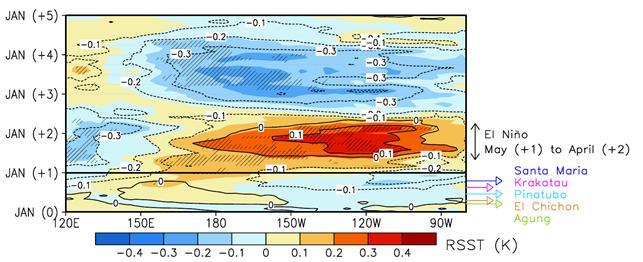 화산 폭발 후 엘니뇨 반응. 화산 폭발 이듬해에 동태평양 해수면 온도가 상승하는 엘니뇨가 발생한다. 포스텍 제공.