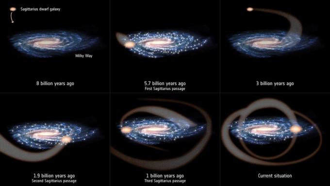 우리은하가 위성은하인 궁수자리 왜소타원은하와 60억 년 전 이후 세 차례 이상 충돌하며 그 때마다 별 생성이 늘었다는 연구 결과가 나왔다. 태양 역시 이 과정에서 탄생했을 가능성도 제기됐다. ESA 제공