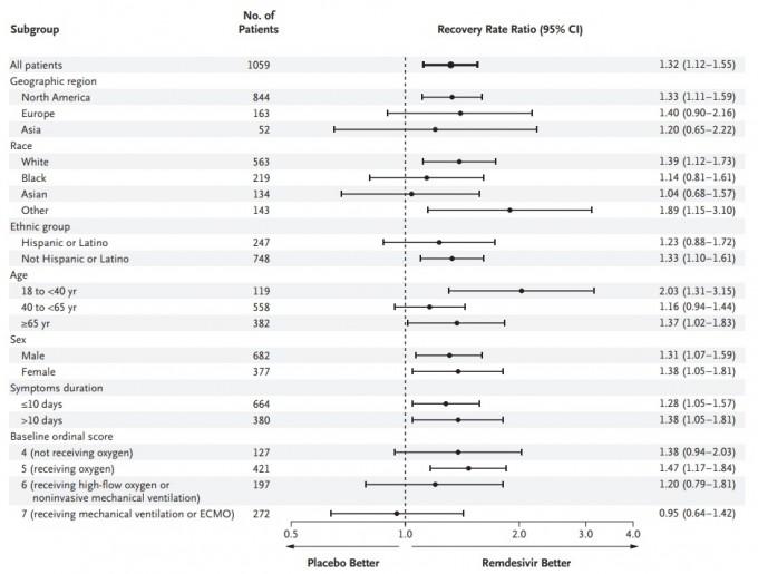 렘데시비르 임상시험 결과를 여러 요인별로 분석한 표다. 인종에서는 흑인과 아시아인의 회복기간 단축 효과가 상대적으로 낮다. 환자 중증도에서는 증상이 심각할수록 거의 효과가 없었다. 40세 이하 젊은 층에 비해 40~65세가 효과가 적었다. 전반적으로 경증일 경우 회복기간을 단축시키는 효과를 발휘하는 것으로 나타났다. 연구팀은 렘데시비르 만으로 코로나19를 치료하는 전략은 불충분하며 다른 치료제나 치료법과 복합적으로 사용할 방법을 평가해야 한다고 주장했다. NEJM 논문 캡쳐
