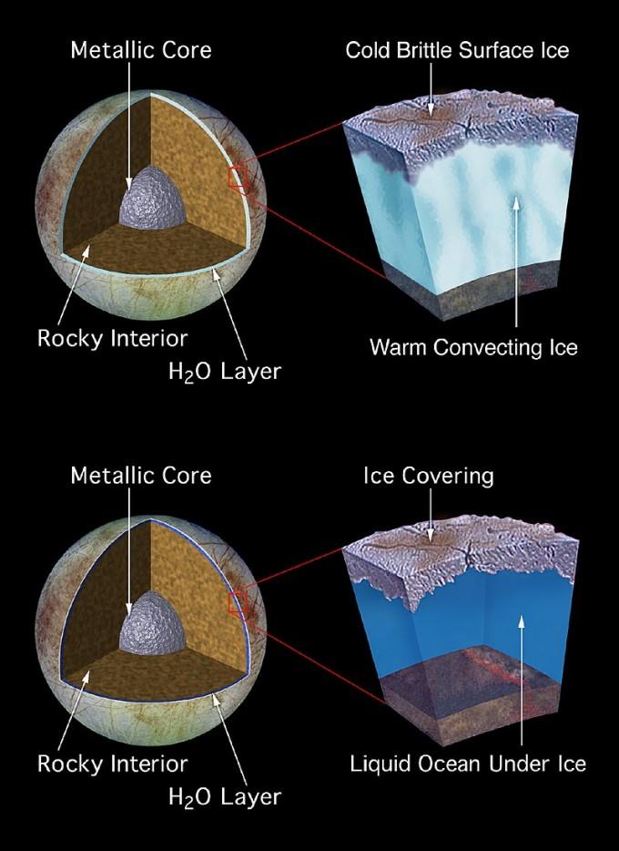 유로파의 표면에 존재할 것으로 추정되는 바다의 형태를 추정한 두 가지 가설 그림이다. 어느 쪽이든 표면에 두꺼운 얼음층이 존재하고 내부에 바다가 있을 가능성이 높다고 추정된다. 플룸은 얼음 표면의 균열 때문에 내부의 물이 나오는 현상으로 추정된다. NASA/ESA 제공