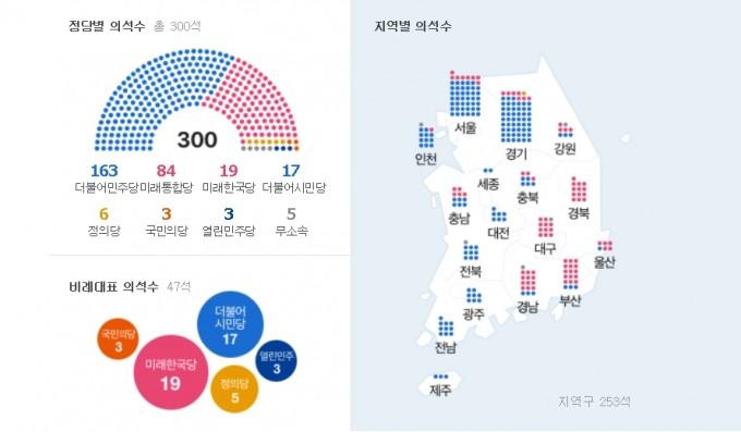 21대 국회 (자료 중앙선거관리위원회)