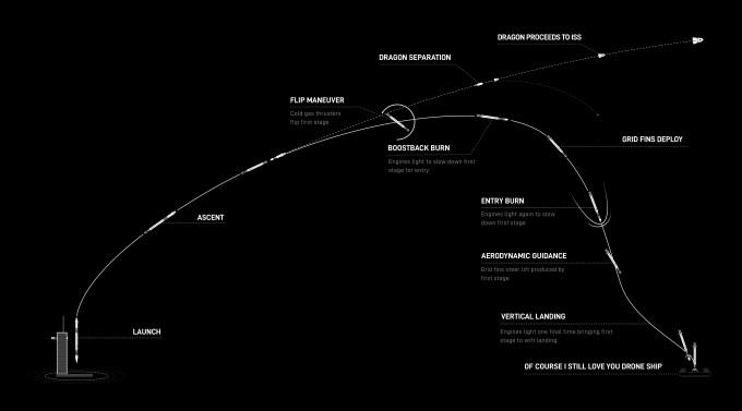 이번 임무의 과정을 순서대로 설명한 그림이다. NASA 제공