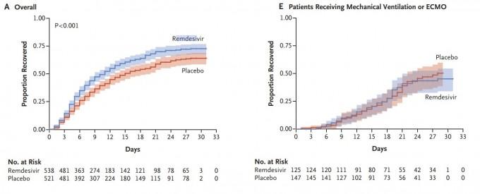 1063명의 전세계 코로나19 환자를 대상으로 한 치료제 후보물질 렘데시비르 임상시험 예비 결과가 공식적으로 발표됐다. 전체적으로 회복 기간을 약 30% 단축한다는 기존 미국 국립보건원(NIH)의 발표 결과를 재확인했다(왼쪽 그래프). 하지만 체외막산소공급(ECMO) 사용 환자 등 위중한 환자의 경우 사용 효과가 거의 없었다는 점이 한계로 꼽힌다(오른쪽). 치명률 감소도 아주 크지는 않았다. NEJM 논문 캡쳐