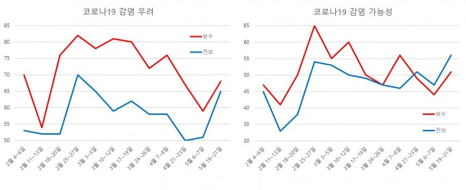 한국갤럽이 올해 2월부터 5월까지 실시한 설문조사 결과를 그래프로 나타냈다. 자료 제공 한국갤럽
