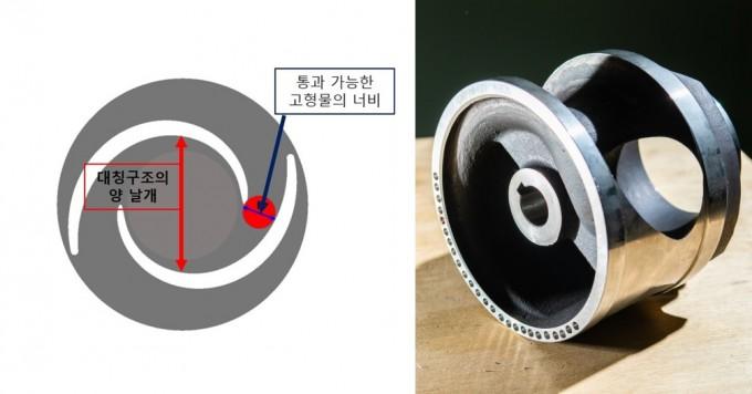 최근 하수처리장에 설치되고 있는 회전체 양 날개 대칭구조의 회전체 구조(왼쪽)와, 중심축이 치우치지 않는 설계를 통해 개발한 단일채널 펌프용 회전체의 모습니다. 한국생산기술연구원 제공
