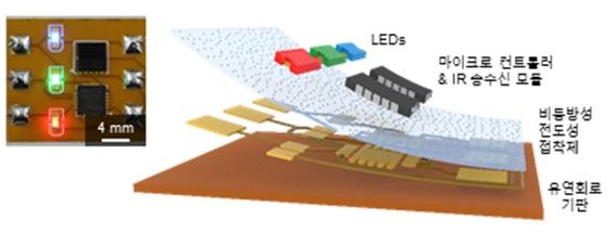 김태일 성균관대 교수팀이 개발한 전도성 접착제를 휘어지는 회로기판 위에 배치한 뒤 RGB LED와 전자칩을 집적해 만든 소자의 예다. 한국연구재단 제공
