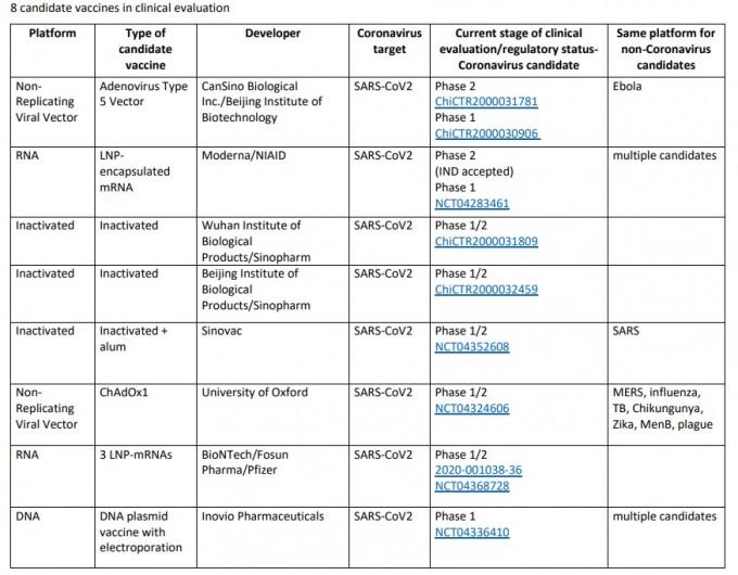 이달 15일까지 세계보건기구(WHO)가 파악한 전세계 코로나19 백신 후보물질 가운데 임상시험 중인 8개를 정리한 표다. WHO 제공
