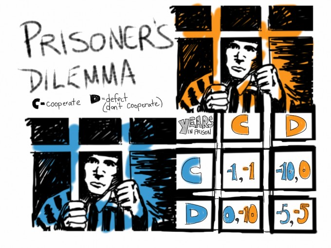 '죄수의 딜레마'는 자신의 이익만을 고려한 선택이 결국 자신뿐만 아니라 상대방에게도 불리한 결과를 유발하는 상황을 설명하는 이론이다. 플리커 제공