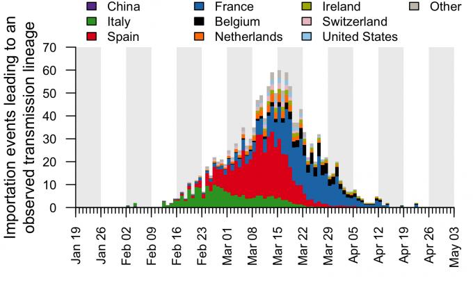 영국 연구팀이 코로나19 환자 2만여 명의 검체를 통해 사스코로나바이러스-2의 게놈을 해독한 결과 중 하나다. 바이러스가 유입된 경로를 국가별로 나타냈다. 왼쪽이 시간상 이른 시간인데, 최초 유입은 2월 초 중국 및 이탈리아에서 일어난 것으로 나타난다. 이후 폭발적인 유입은 3월 초부터 이뤄졌으며, 3월 15일 이후 여행제한 권고 등이 내려지면서 급격히 줄어들었다. 전체적으로 유럽 다른 국가에서의 유입이 많았다. 편견과 달리, 중국으로부터의 유입은 거의 없었다. COG-UK 제공