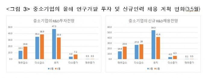 중소기업의 올해 연구개발 투자 및 신규인력 채용 계획 변화를 비교했다. 3월(파란색)에 비해 5월(주황색) 투자 및 채용 계획이 줄어든 사실을 알 수 있다. 한국산업기술진흥협회 제공