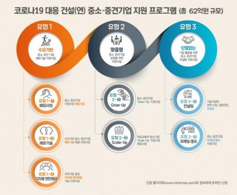 [과학게시판] 한국건설기술연구원, 중소·중견기업 코로나19 위기 극복에 62억원 규모 지원사업