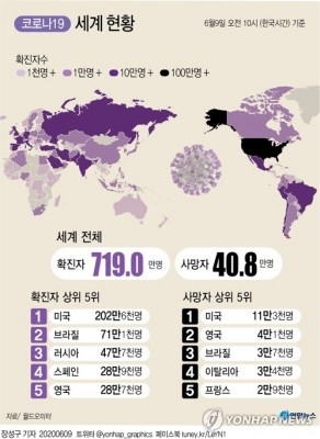 코로나19 확산에도 전 세계 경제활동 재개 '우격다짐'