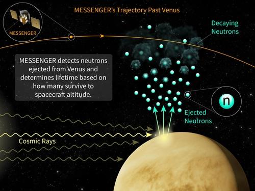 우주서 중성자 평균수명 첫 측정…수십년 논쟁 종지부 찍나